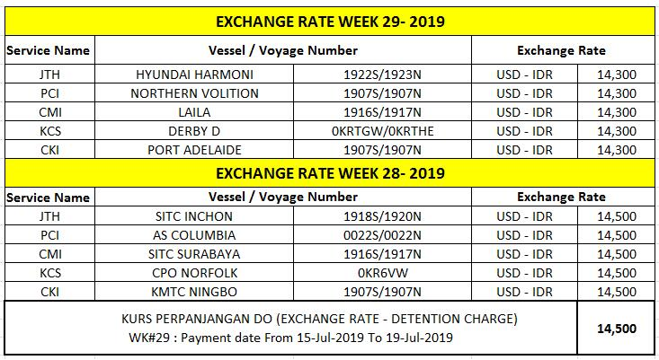 Exchange Rate Update Sitc Indonesia Official Website
